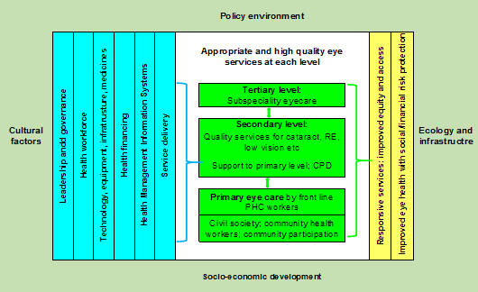 Health systems framework, based on WHO building blocks and desired outcomes